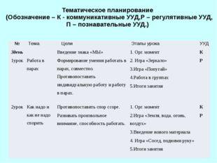 Тематическое планирование (Обозначение – К - коммуникативные УУД,Р – регулят