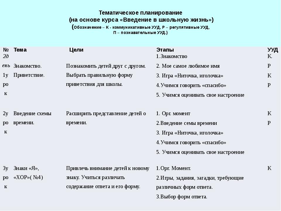 Тематическое планирование (на основе курса «Введение в школьную жизнь») (Обо...