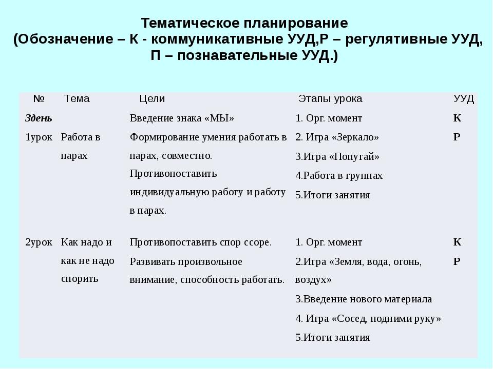 Тематическое планирование (Обозначение – К - коммуникативные УУД,Р – регулят...