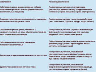 Заболевания Рекомендуемое лечение Заболевания органа зрения, связанные с общи