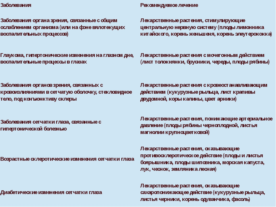 Заболевания Рекомендуемое лечение Заболевания органа зрения, связанные с общи...