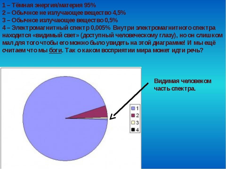 1 – Тёмная энергия/материя 95% 2 – Обычное не излучающее вещество 4,5% 3 – Об...