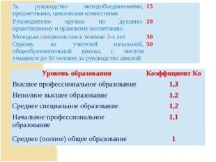 За руководство методобъединениями, предметными, цикловымикомиссиями 15 Руково