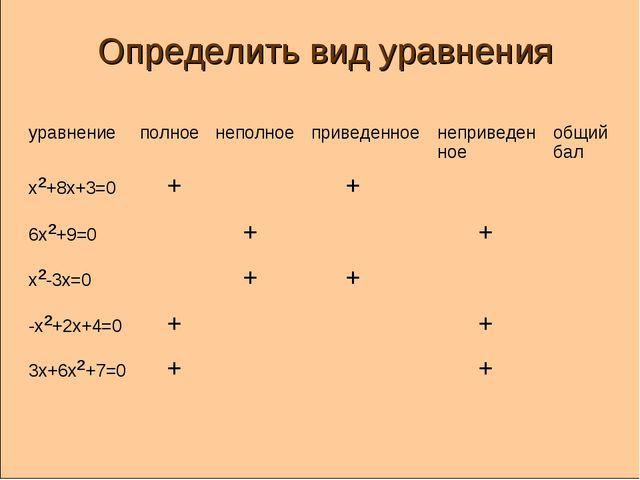 Определить вид уравнения уравнениеполноенеполноеприведенноенеприведенное...