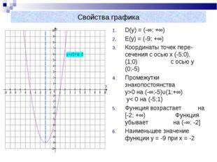 Свойства графика D(y) = (-∞; +∞) E(y) = (-9; +∞) Координаты точек пере- сечен