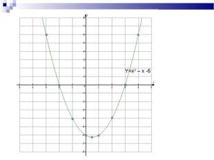 Y=x2 – x -6