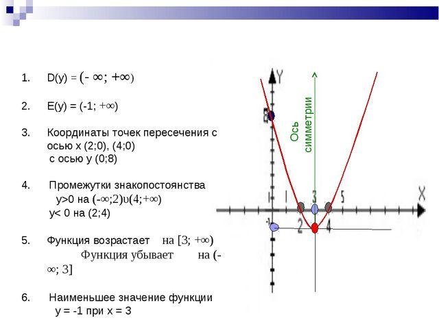 Ось симметрии D(y) = (- ∞; +∞) E(y) = (-1; +∞) Координаты точек пересечения с...