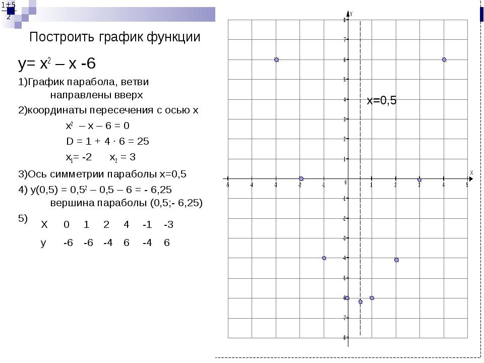 Построить график функции y= х2 – x -6 1)График парабола, ветви направлены вве...