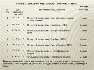 Результаты участия Вагера Алькора (Бени) в выставках. Таблица 3. Выводы: дос