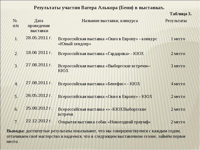 Результаты участия Вагера Алькора (Бени) в выставках. Таблица 3. Выводы: дос...