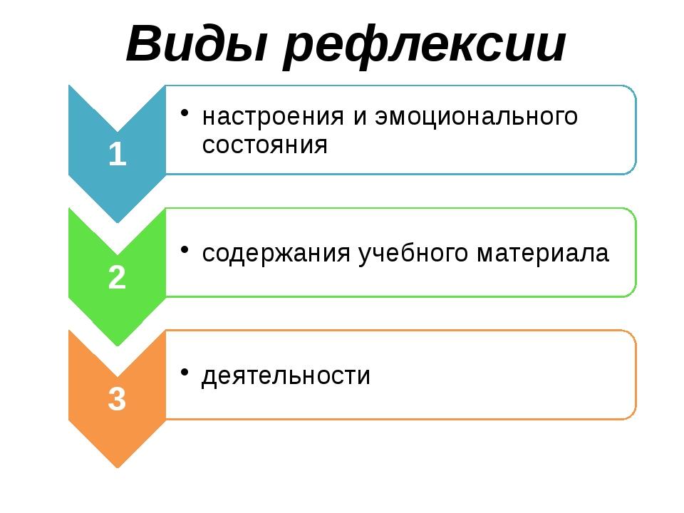 Виды рефлексии