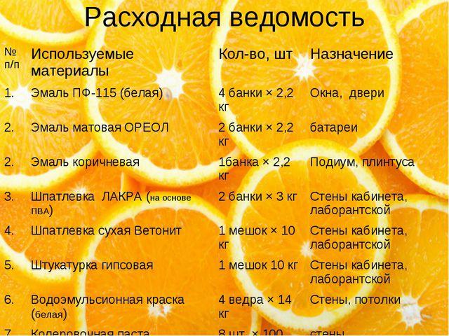 Расходная ведомость № п/пИспользуемые материалыКол-во, штНазначение 1. Эм...