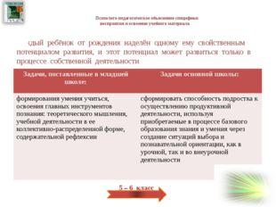 Список литературы Босова Л.Л. Программа по пропедевтическому курсу информати