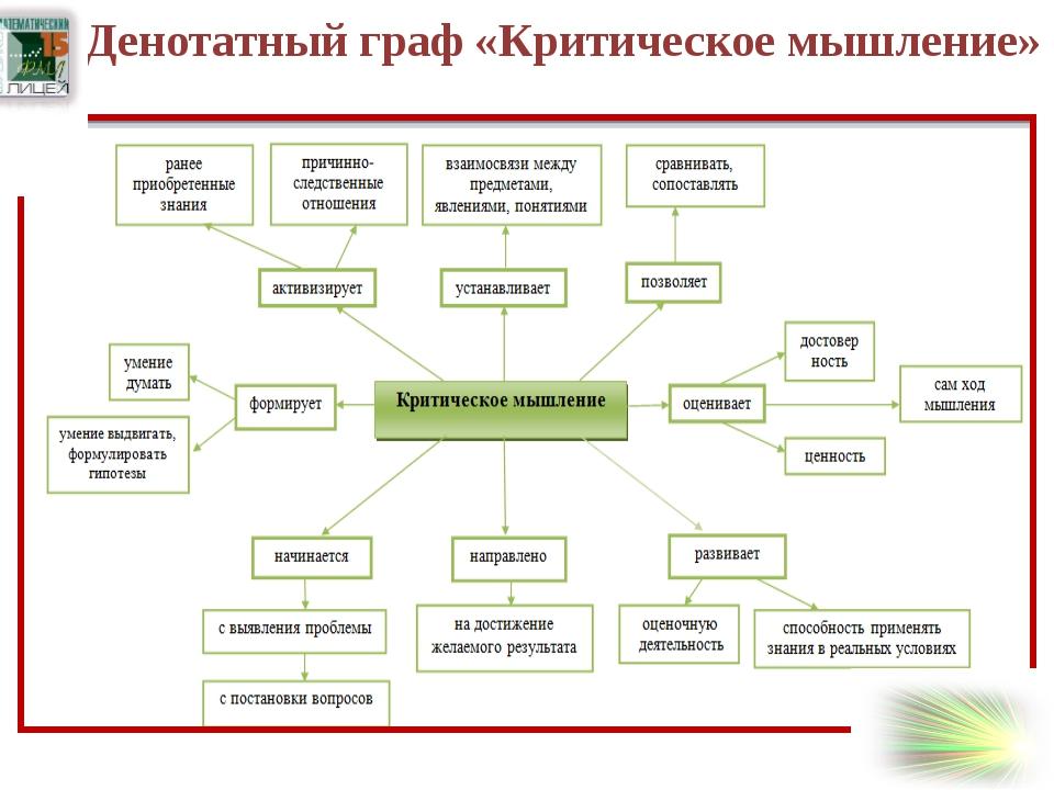Разработка урока Решение задач перестановки с использованием графа Комбиниро...