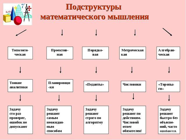 Подструктуры математического мышления