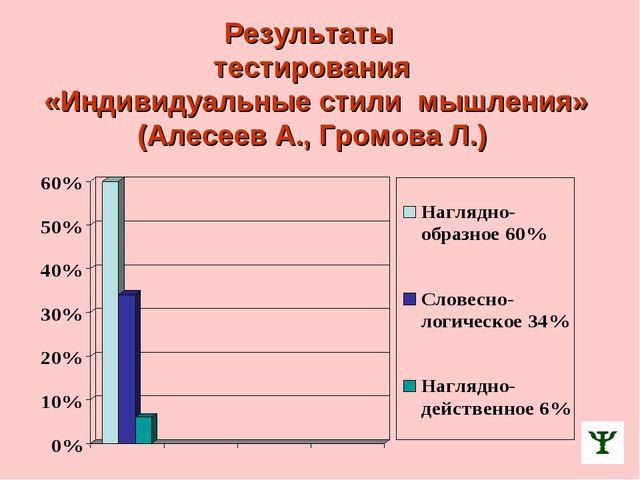 Результаты тестирования «Индивидуальные стили мышления» (Алесеев А., Громова...