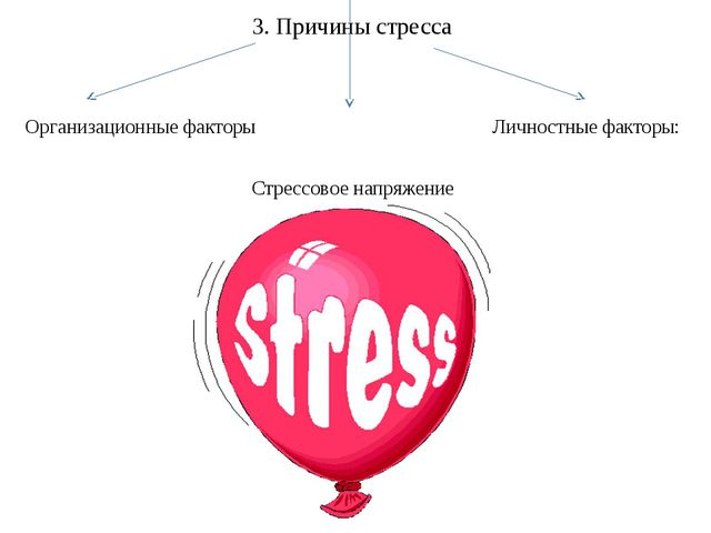 3. Причины стресса Организационные факторы Личностные факторы: Стрессовое нап...