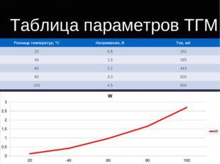 Таблица параметров ТГМ Разница температур, °CНапряжение, ВТок, мА 200,815
