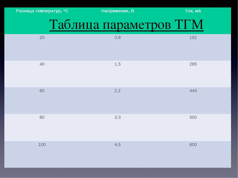 Таблица параметров ТГМ