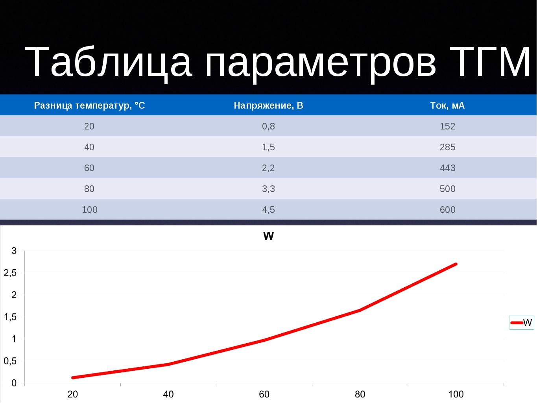 Таблица параметров ТГМ Разница температур, °CНапряжение, ВТок, мА 200,815...