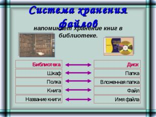 Система хранения файлов Шкаф Библиотека Полка Книга Название книги Диск Папка