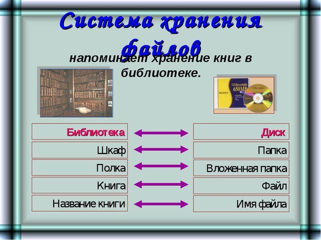 Система хранения файлов Шкаф Библиотека Полка Книга Название книги Диск Папка...