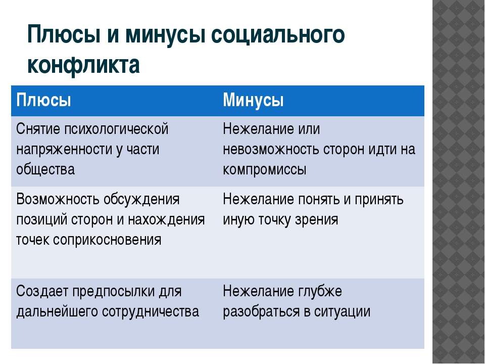 Плюсы и минусы социального конфликта Плюсы Минусы Снятие психологической напр...