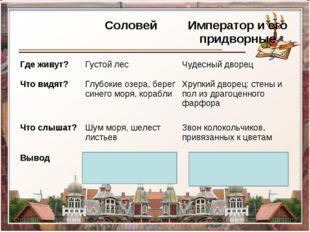 СоловейИмператор и его придворные Где живут?Густой лес Чудесный дворец Чт