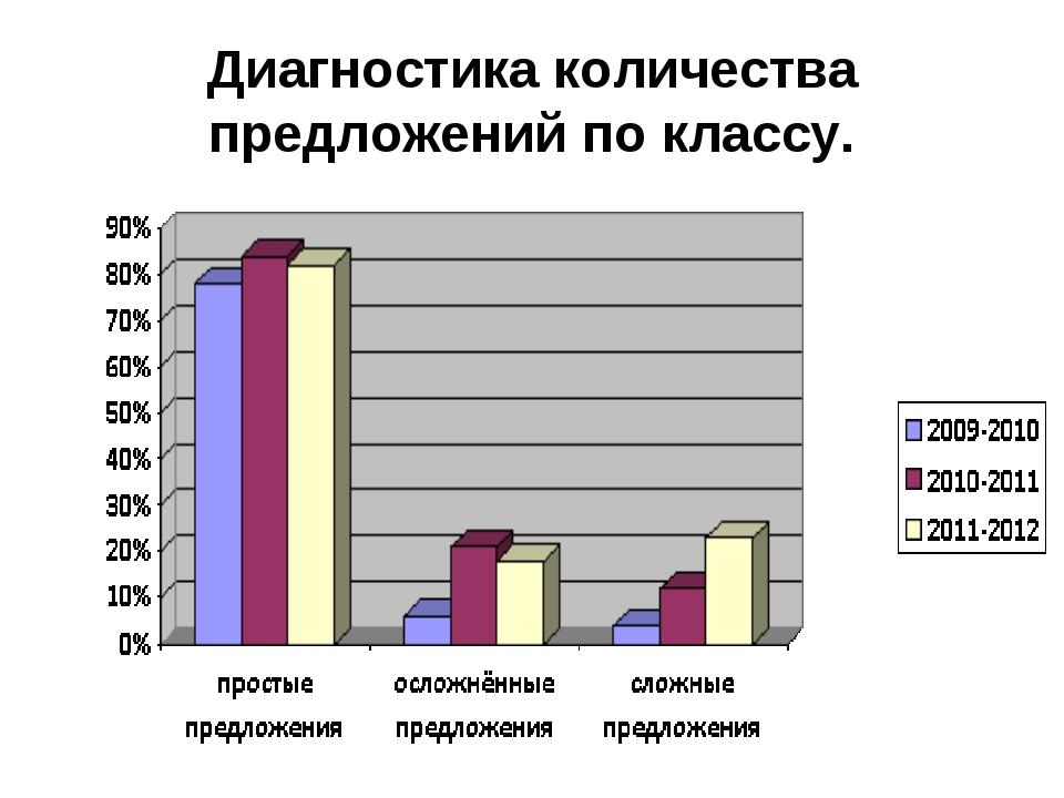 Диагностика количества предложений по классу.