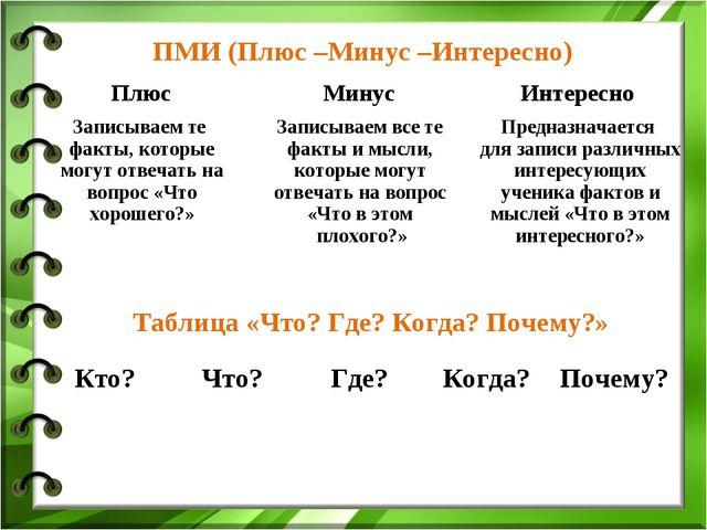 ПМИ (Плюс –Минус –Интересно) Таблица «Что? Где? Когда? Почему?» Плюс Минус...