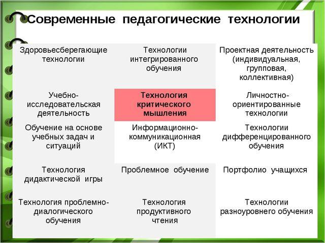 Современные педагогические технологии  Здоровьесберегающие технологииТехнол...