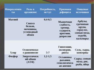МикроэлементыРоль в организмеПотребность, мг/сутПризнаки дефицитаПищевые