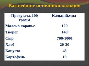 Важнейшие источники кальция Продукты, 100 граммКальций,мил Молоко коровье12