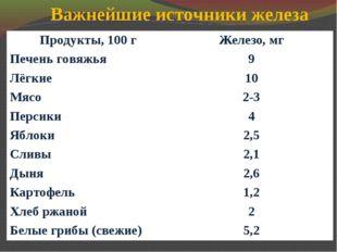 Важнейшие источники железа Продукты, 100 гЖелезо, мг Печень говяжья9 Лёгкие