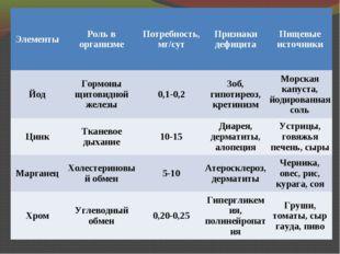 ЭлементыРоль в организмеПотребность, мг/сутПризнаки дефицитаПищевые источ
