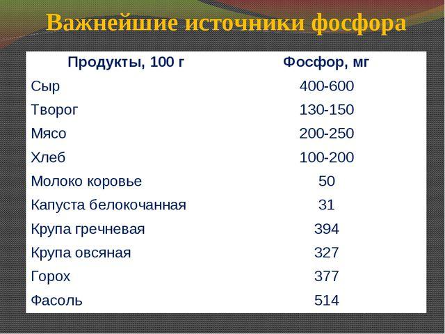 Важнейшие источники фосфора Продукты, 100 гФосфор, мг Сыр400-600 Творог130...