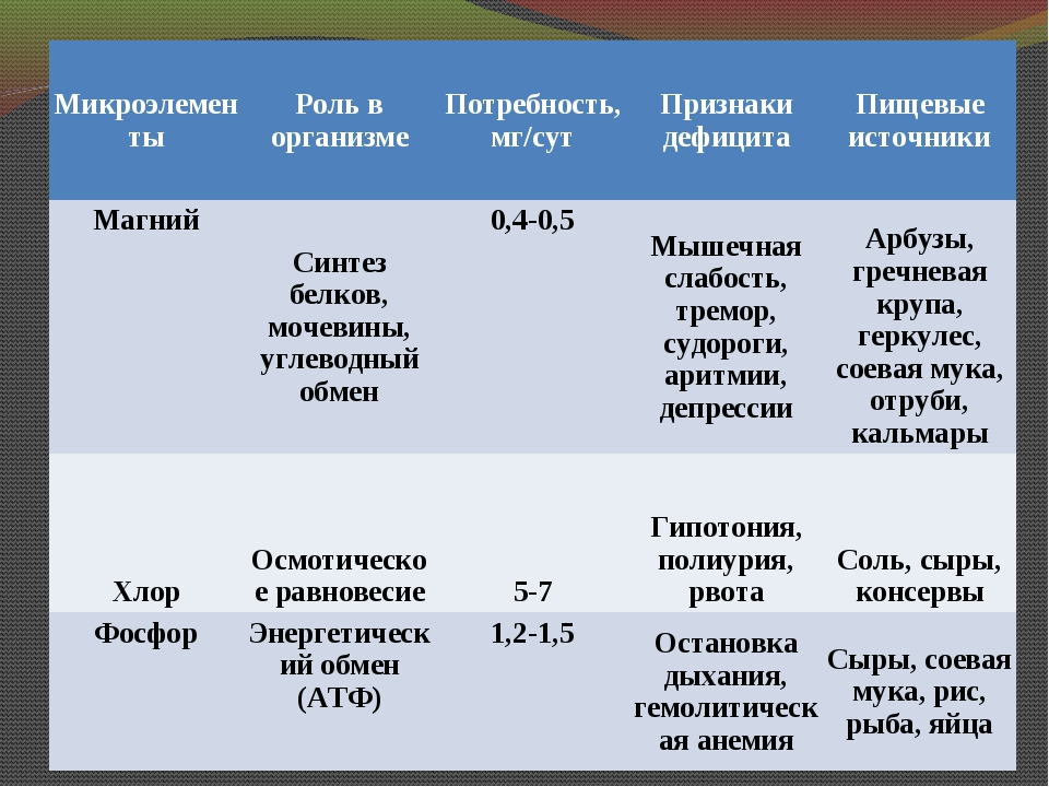 МикроэлементыРоль в организмеПотребность, мг/сутПризнаки дефицитаПищевые...