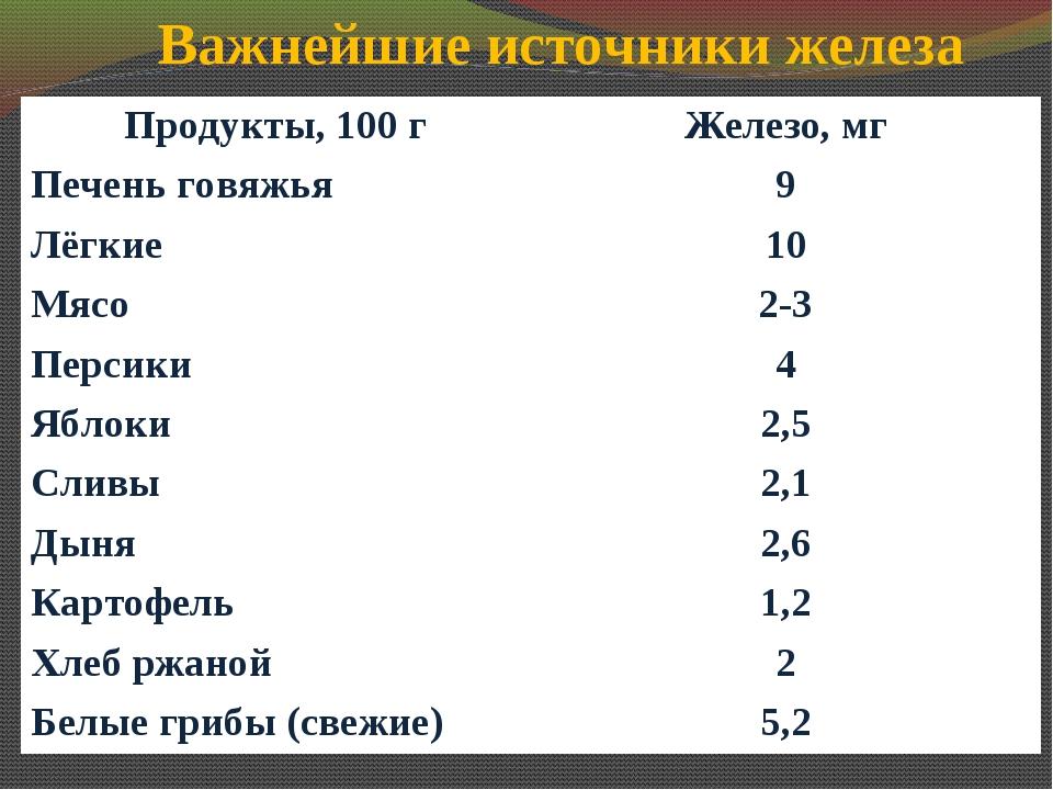 Важнейшие источники железа Продукты, 100 гЖелезо, мг Печень говяжья9 Лёгкие...
