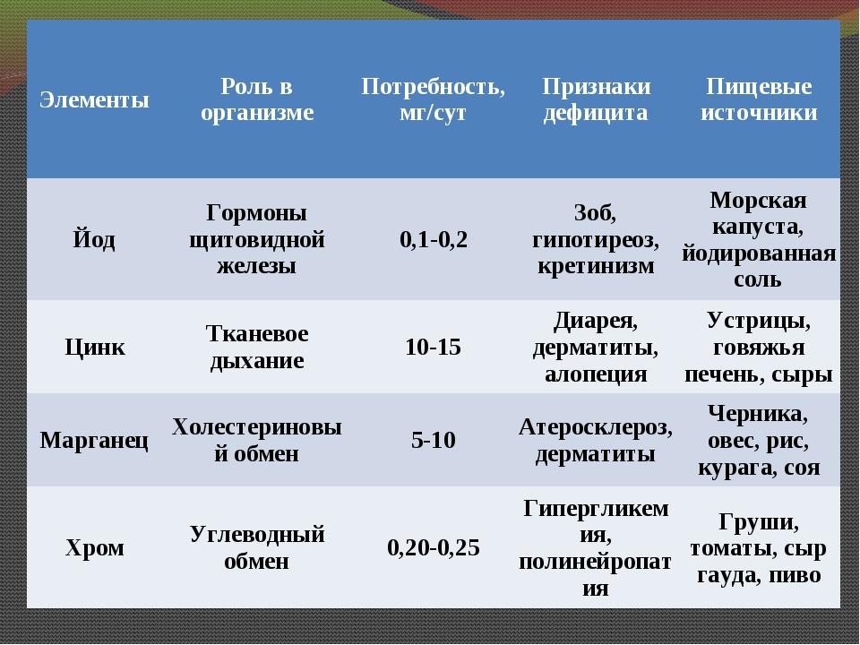 ЭлементыРоль в организмеПотребность, мг/сутПризнаки дефицитаПищевые источ...