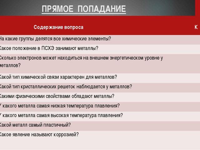 ПРЯМОЕ ПОПАДАНИЕ № Содержание вопроса К П 1 На какие группы делятся все химич...
