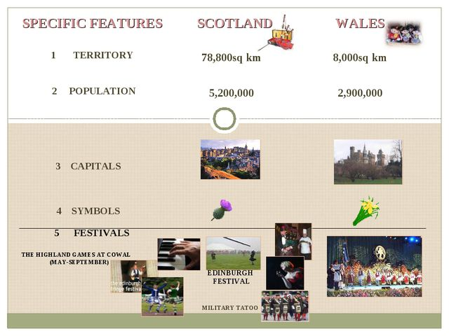 THE HIGHLAND GAMES AT COWAL (MAY-SEPTEMBER) MILITARY TATOO SPECIFIC FEATURES...