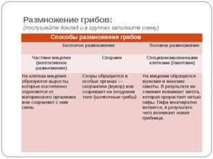 Размножение грибов: (послушайте доклад и в группах заполните схему) Способы р