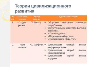 Теории цивилизационного развития №п\п Название теории Автор теории Содержание