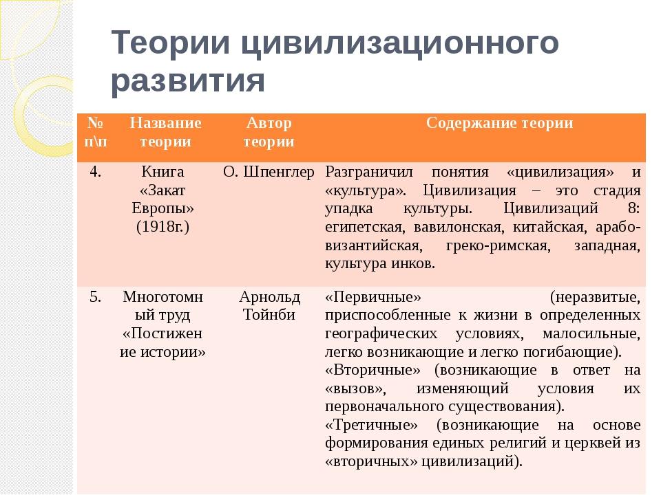 Теории цивилизационного развития №п\п Название теории Автор теории Содержание...