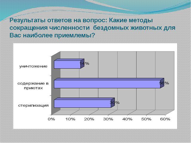 Результаты ответов на вопрос: Какие методы сокращения численности бездомных ж...