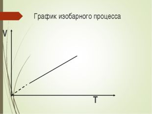 График изобарного процесса V T