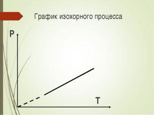 График изохорного процесса Р Т