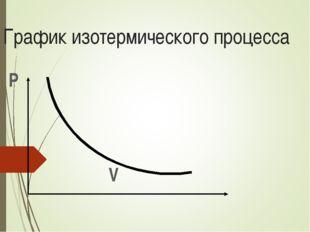 График изотермического процесса Р V