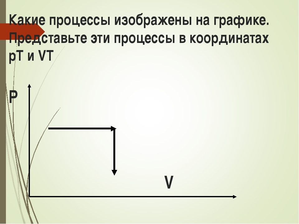 Какие процессы изображены на графике. Представьте эти процессы в координатах...