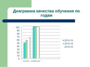 Диаграмма качества обучения по годам